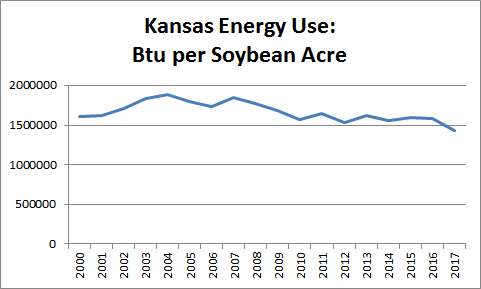 Energy Use per Soybean Acre