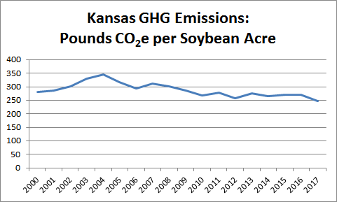 Emissions per Soybean Acre