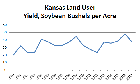 Yield, Soybean Bushels per Acre