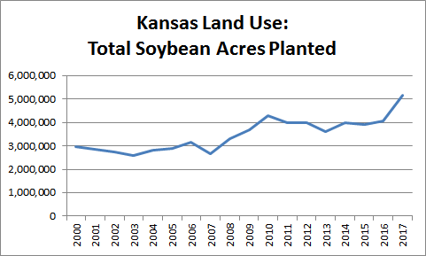 Total Soybean Acres Planted